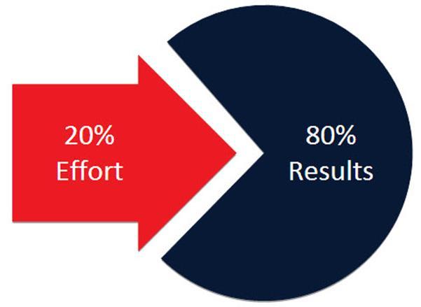 Những nguyên tắc giúp tăng hiệu quả công việc P1